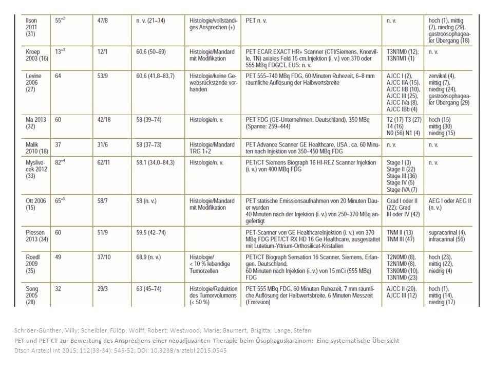 Schröer-Günther, Milly; Scheibler, Fülöp; Wolff, Robert; Westwood, Marie; Baumert, Brigitta; Lange, Stefan PET und PET-CT zur Bewertung des Ansprechen