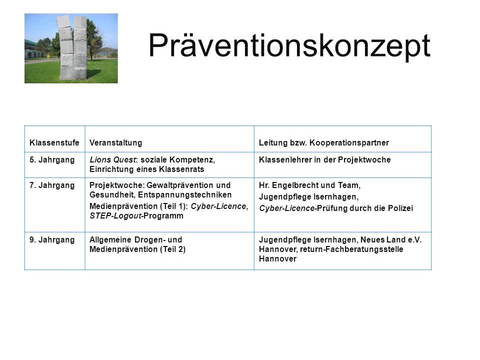 Präventionskonzept KlassenstufeVeranstaltungLeitung bzw.