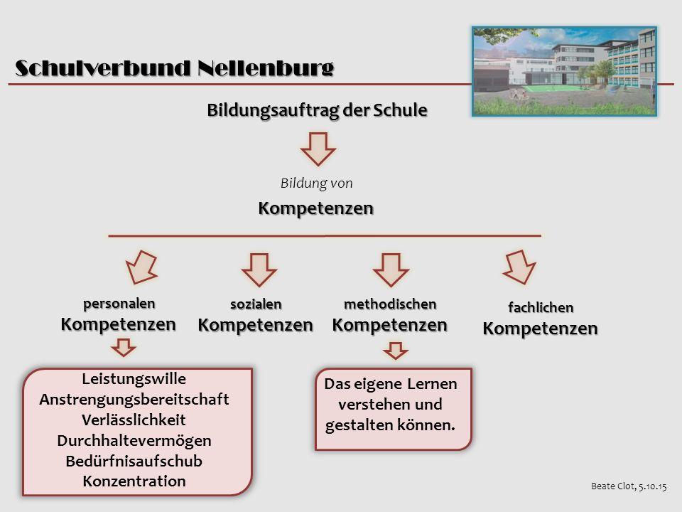 Schulverbund Nellenburg Bildung vonKompetenzen personalenKompetenzen fachlichenKompetenzen methodischenKompetenzen sozialenKompetenzen Das eigene Lernen verstehen und gestalten können.
