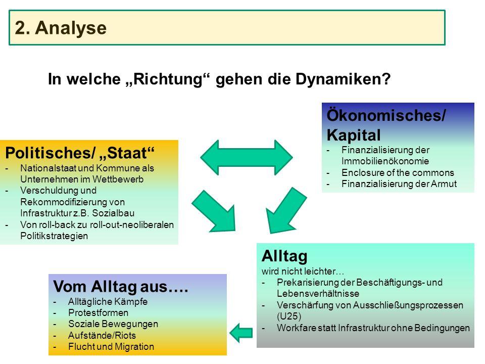 """In welche """"Richtung"""" gehen die Dynamiken? Ökonomisches/ Kapital -Finanzialisierung der Immobilienökonomie -Enclosure of the commons -Finanzialisierung"""