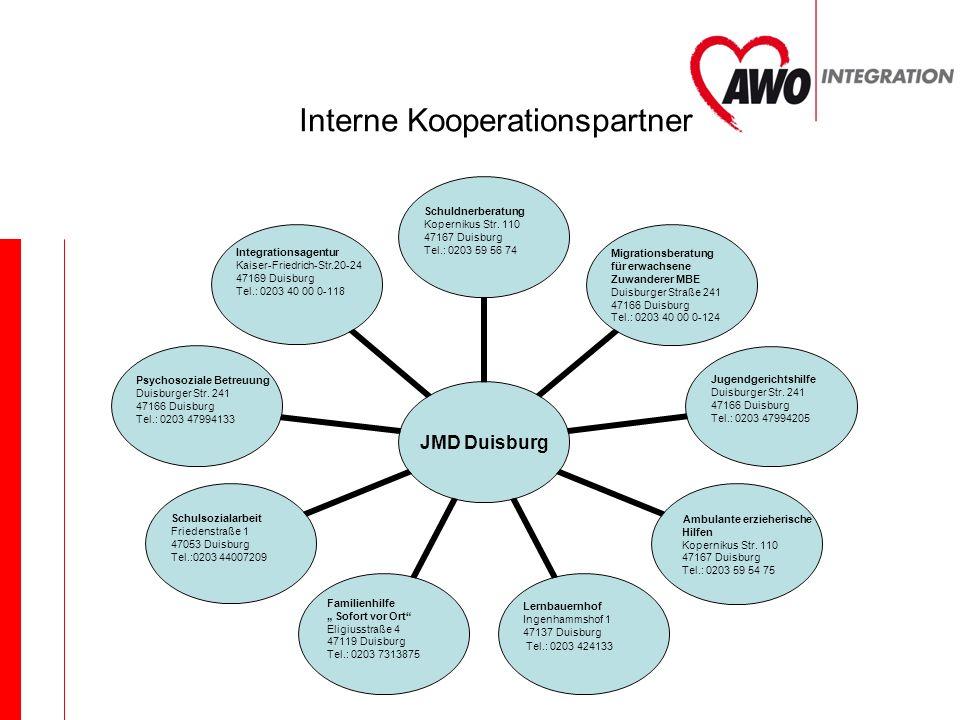 Interne Kooperationspartner JMD Duisburg Schuldnerberatung Kopernikus Str. 110 47167 Duisburg Tel.: 0203 59 56 74 Migrationsberatung für erwachsene Zu