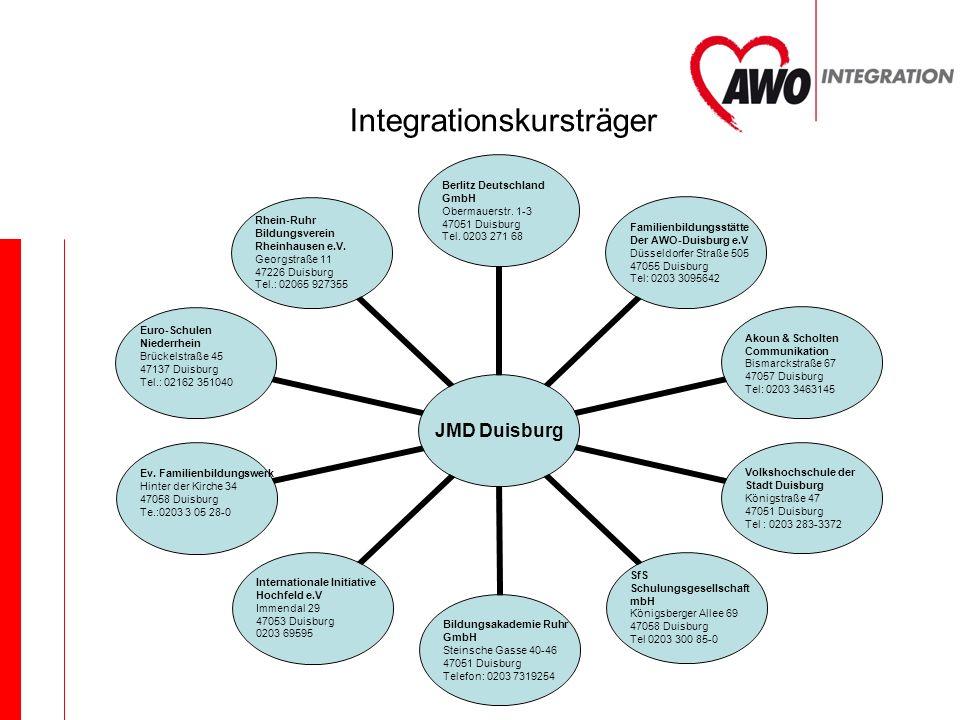 Integrationskursträger JMD Duisburg Berlitz Deutschland GmbH Obermauerstr. 1-3 47051 Duisburg Tel. 0203 271 68 Familienbildungsstätte Der AWO-Duisburg