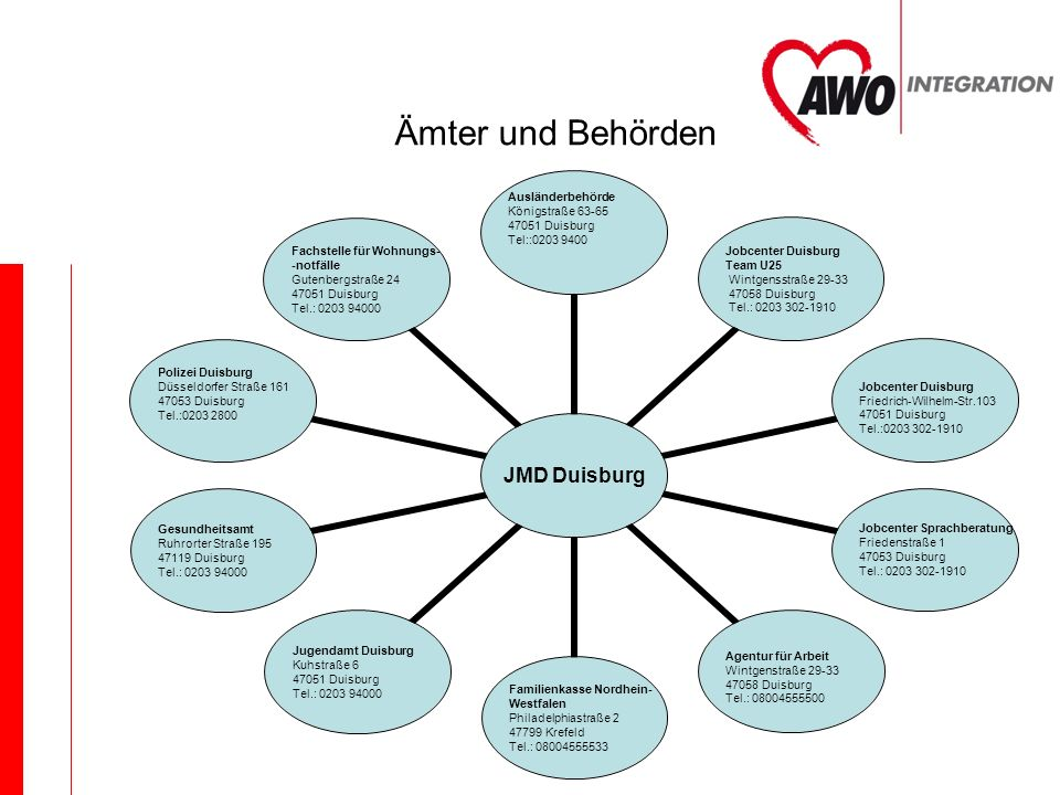 Ämter und Behörden JMD Duisburg Ausländerbehörde Königstraße 63-65 47051 Duisburg Tel::0203 9400 Jobcenter Duisburg Team U25 Wintgensstraße 29- 33 470