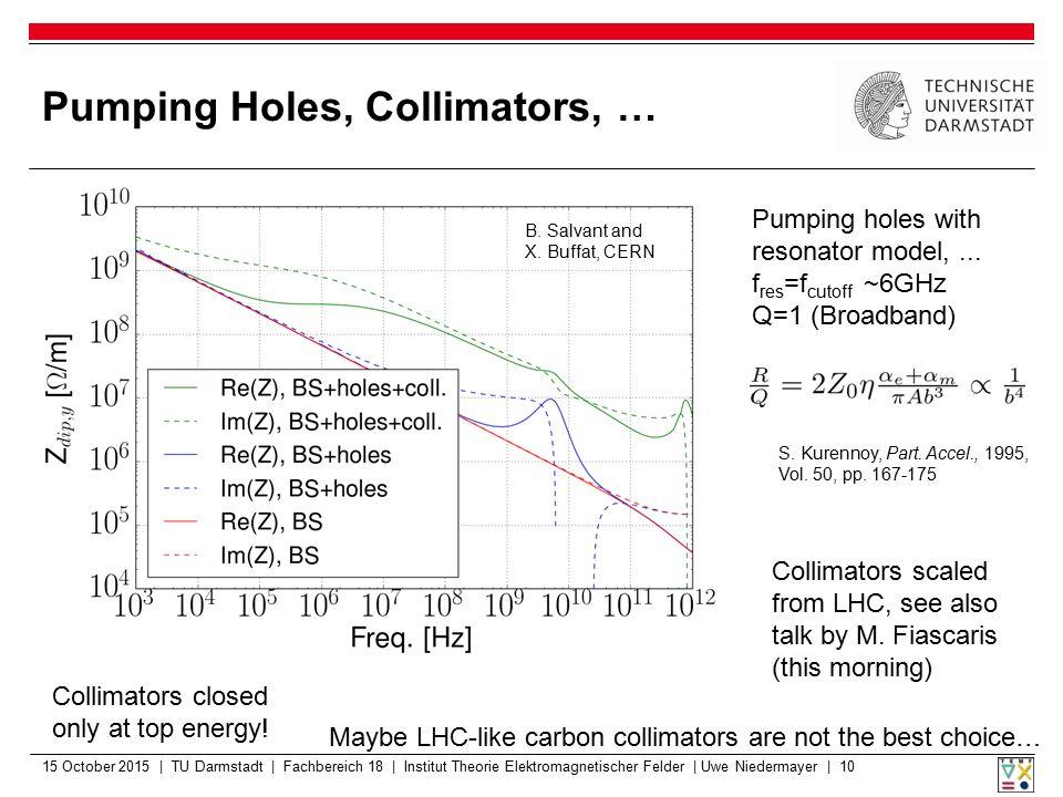 Pumping Holes, Collimators, … 15 October 2015 | TU Darmstadt | Fachbereich 18 | Institut Theorie Elektromagnetischer Felder | Uwe Niedermayer | 10 B.