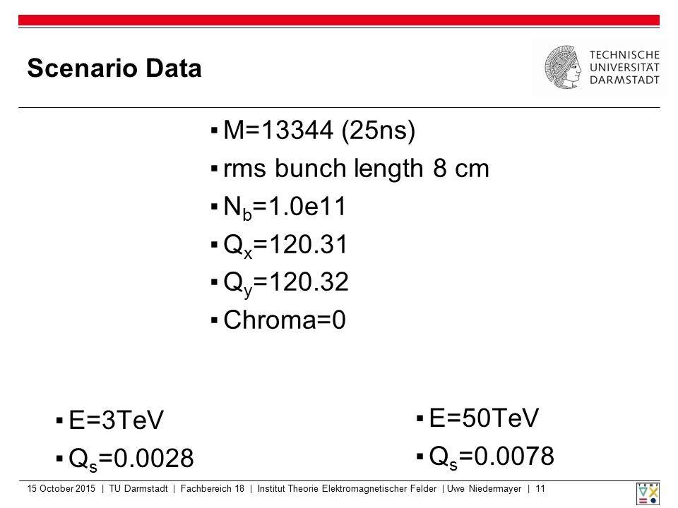 Scenario Data 15 October 2015 | TU Darmstadt | Fachbereich 18 | Institut Theorie Elektromagnetischer Felder | Uwe Niedermayer | 11 ▪E=3TeV ▪Q s =0.002