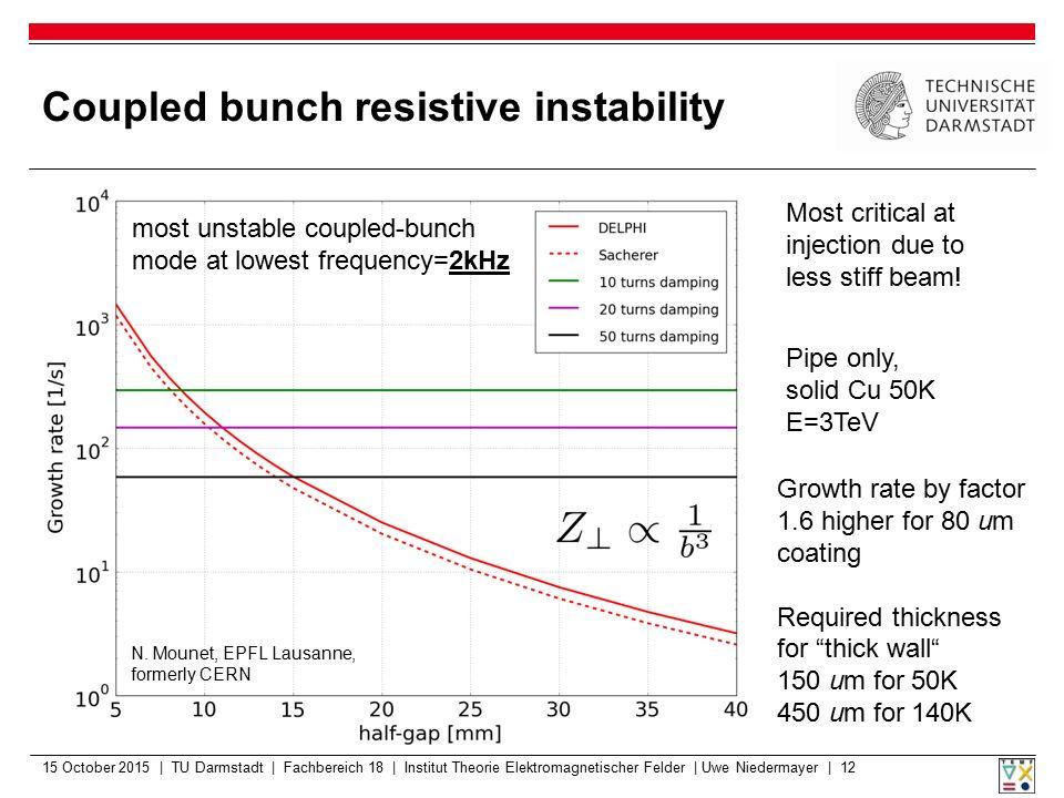 Coupled bunch resistive instability 15 October 2015 | TU Darmstadt | Fachbereich 18 | Institut Theorie Elektromagnetischer Felder | Uwe Niedermayer |