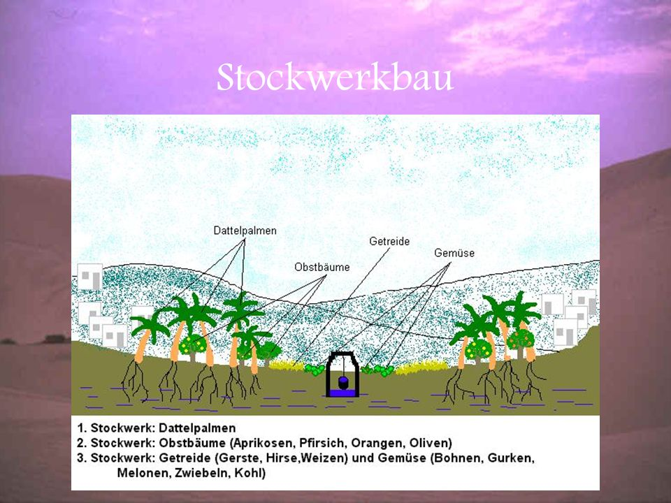 Stockwerkbau