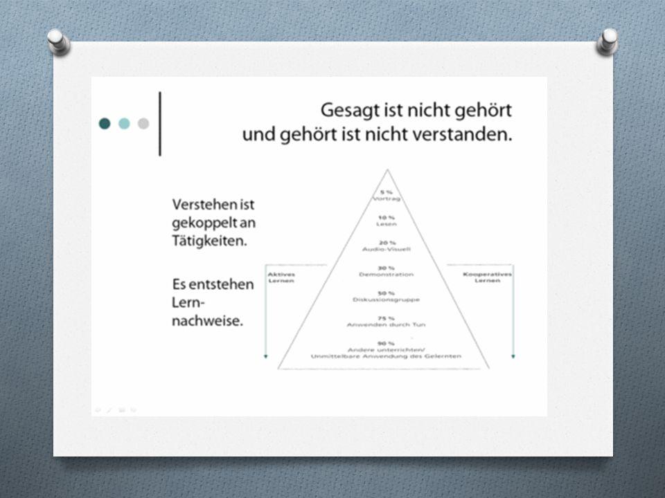 Lerntypen nach Frederic Vester: ● optisch/visuell: Lernen durch Sehen ● auditiv/akustisch: Lernen durch Zuhören ● haptisch: Lernen durch Tun bzw.