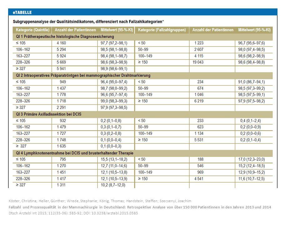 Köster, Christina; Heller, Günther; Wrede, Stephanie; König, Thomas; Handstein, Steffen; Szecsenyi, Joachim Fallzahl und Prozessqualität in der Mammachirurgie in Deutschland: Retrospektive Analyse von über 150 000 Patientinnen in den Jahren 2013 und 2014 Dtsch Arztebl Int 2015; 112(35-36): 585-92; DOI: 10.3238/arztebl.2015.0585