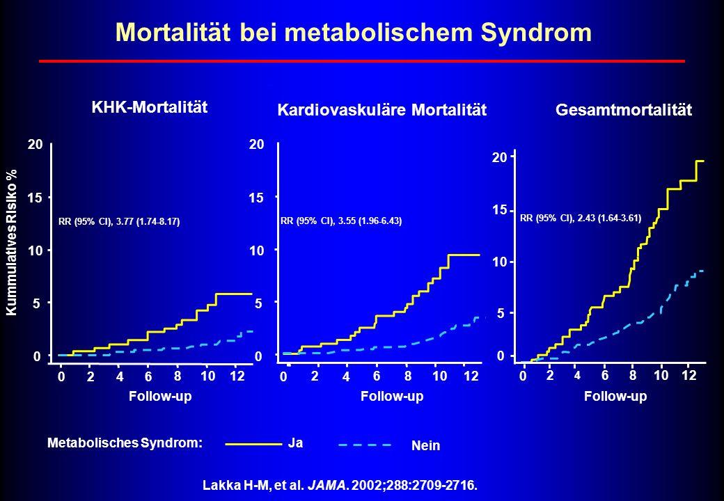 KHK-Mortalität 0 2 4 6 81012 0 5 10 15 20 RR (95% CI), 3.77 (1.74-8.17) Follow-up Kummulatives Risiko % Metabolisches Syndrom: 0 2 4 6 81012 0 5 10 15