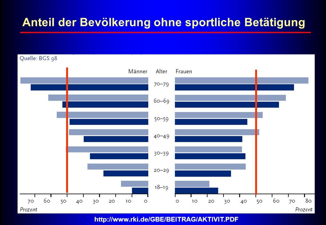 http://www.rki.de/GBE/BEITRAG/AKTIVIT.PDF Anteil der Bevölkerung ohne sportliche Betätigung