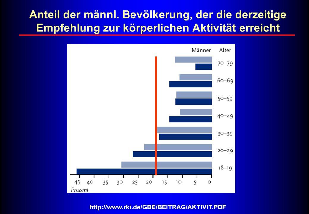 http://www.rki.de/GBE/BEITRAG/AKTIVIT.PDF Anteil der männl. Bevölkerung, der die derzeitige Empfehlung zur körperlichen Aktivität erreicht