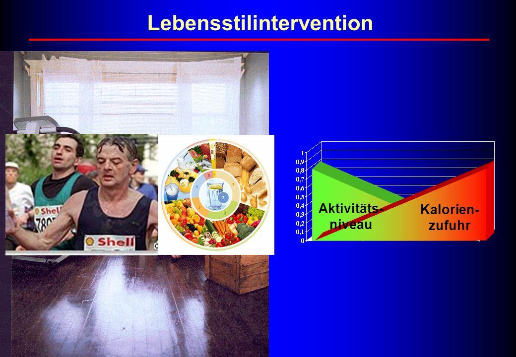 Lebensstilintervention Kalorien- zufuhr Aktivitäts- niveau