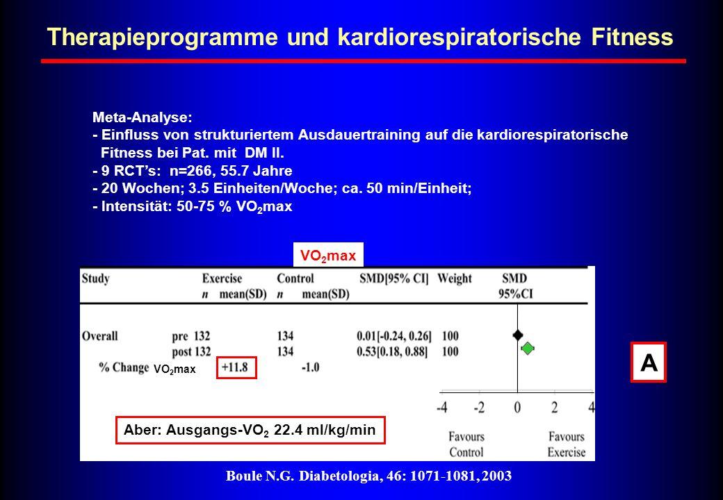 Therapieprogramme und kardiorespiratorische Fitness Boule N.G. Diabetologia, 46: 1071-1081, 2003 Meta-Analyse: - Einfluss von strukturiertem Ausdauert
