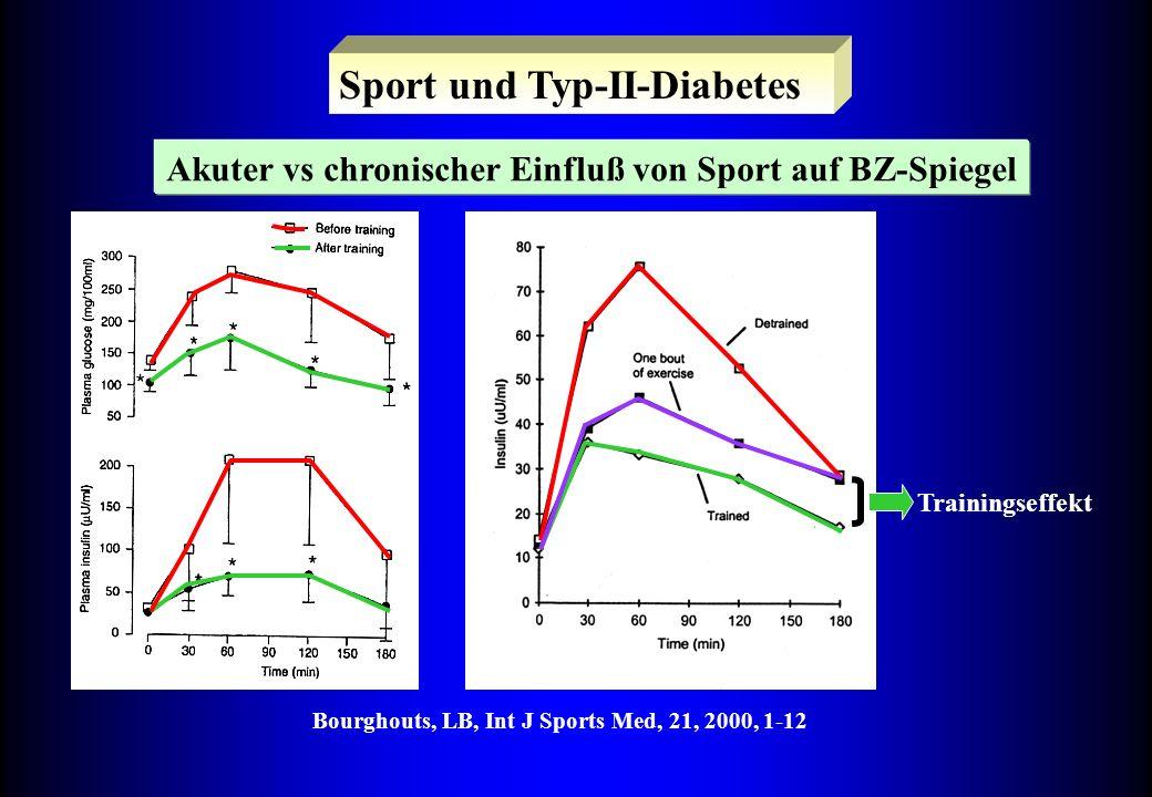 Sport und Typ-II-Diabetes Akuter vs chronischer Einfluß von Sport auf BZ-Spiegel Bourghouts, LB, Int J Sports Med, 21, 2000, 1-12 Trainingseffekt