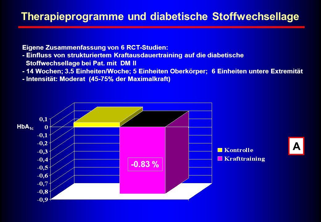 Therapieprogramme und diabetische Stoffwechsellage Eigene Zusammenfassung von 6 RCT-Studien: - Einfluss von strukturiertem Kraftausdauertraining auf d