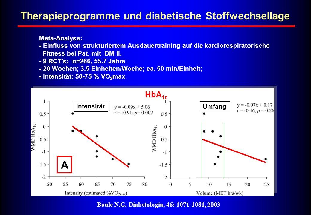 Boule N.G. Diabetologia, 46: 1071-1081, 2003 Therapieprogramme und diabetische Stoffwechsellage HbA 1c Intensität Umfang A Meta-Analyse: - Einfluss vo