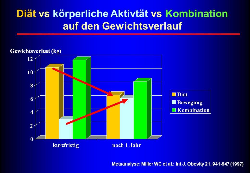 Gewichtsverlust (kg) ( Metaanalyse: Miller WC et al.: Int J. Obesity 21, 941-947 (1997) Diät vs körperliche Aktivtät vs Kombination auf den Gewichtsve