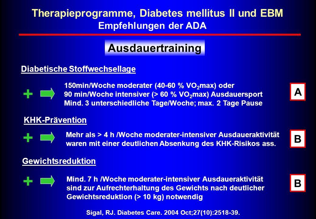 Therapieprogramme, Diabetes mellitus II und EBM Sigal, RJ. Diabetes Care. 2004 Oct;27(10):2518-39. Ausdauertraining Empfehlungen der ADA Diabetische S