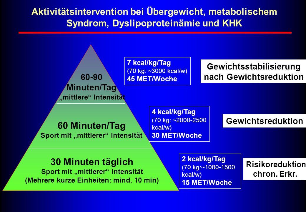 """30 Minuten täglich Sport mit """"mittlerer"""" Intensität (Mehrere kurze Einheiten: mind. 10 min) 60-90 Minuten/Tag 2 kcal/kg/Tag (70 kg:~1000-1500 kcal/w)"""