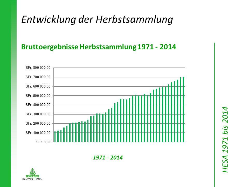 Bruttoergebnisse Herbstsammlung 1971 - 2014 1971 - 2014 Entwicklung der Herbstsammlung HESA 1971 bis 2014