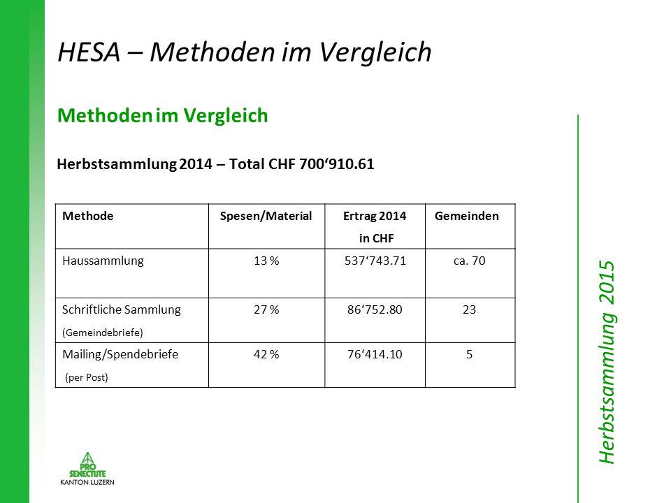 Methoden im Vergleich Herbstsammlung 2014 – Total CHF 700'910.61 MethodeSpesen/MaterialErtrag 2014 Gemeinden in CHF Haussammlung13 %537'743.71ca. 70 S