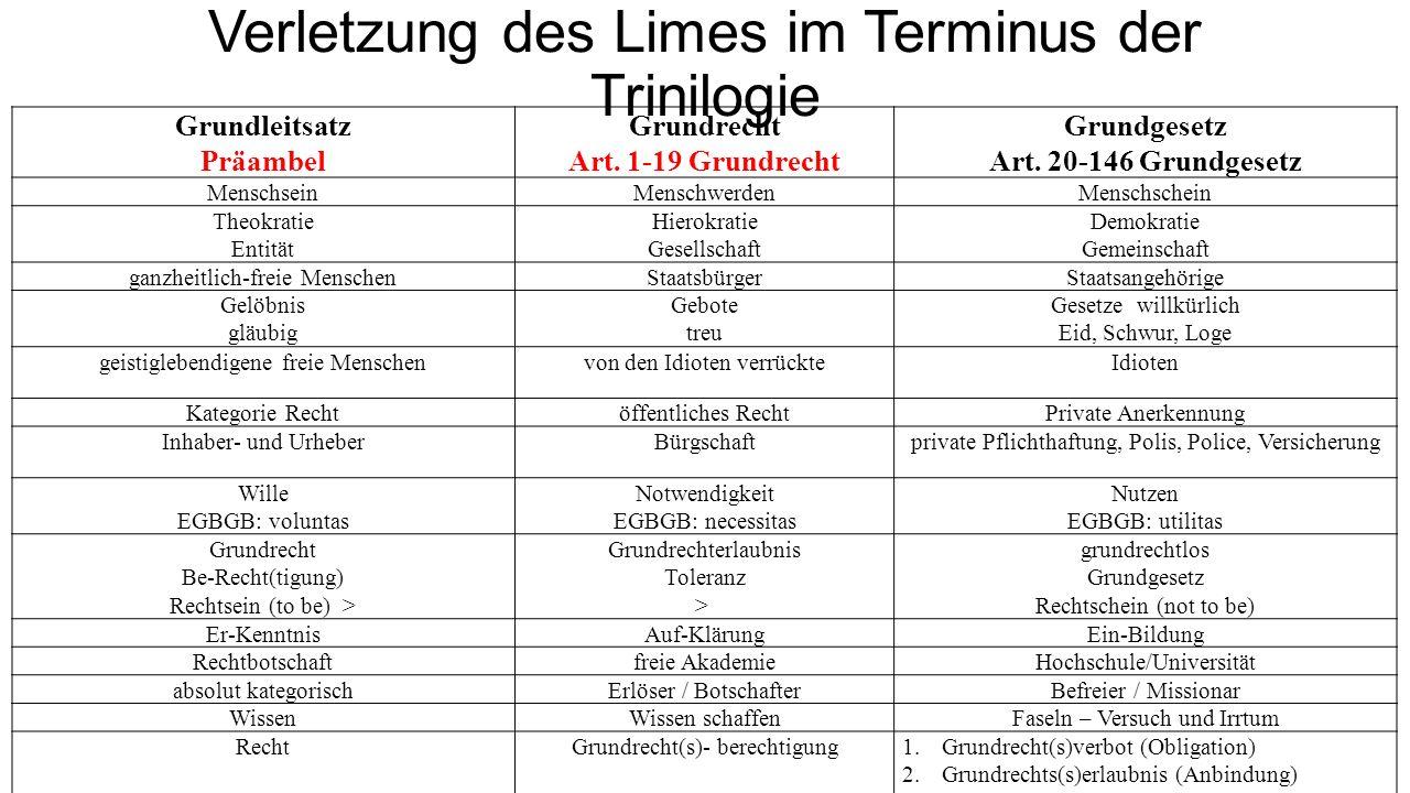 Verletzung des Limes im Terminus der Trinilogie Grundleitsatz Präambel Grundrecht Art. 1-19 Grundrecht Grundgesetz Art. 20-146 Grundgesetz MenschseinM