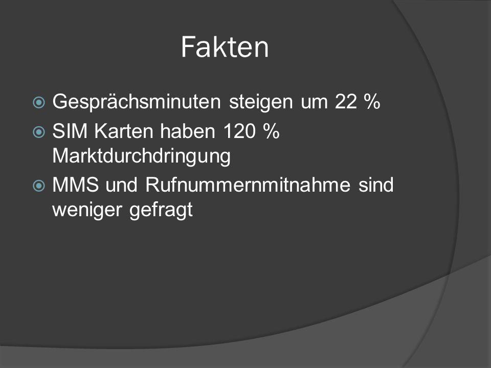 Fakten  Gesprächsminuten steigen um 22 %  SIM Karten haben 120 % Marktdurchdringung  MMS und Rufnummernmitnahme sind weniger gefragt