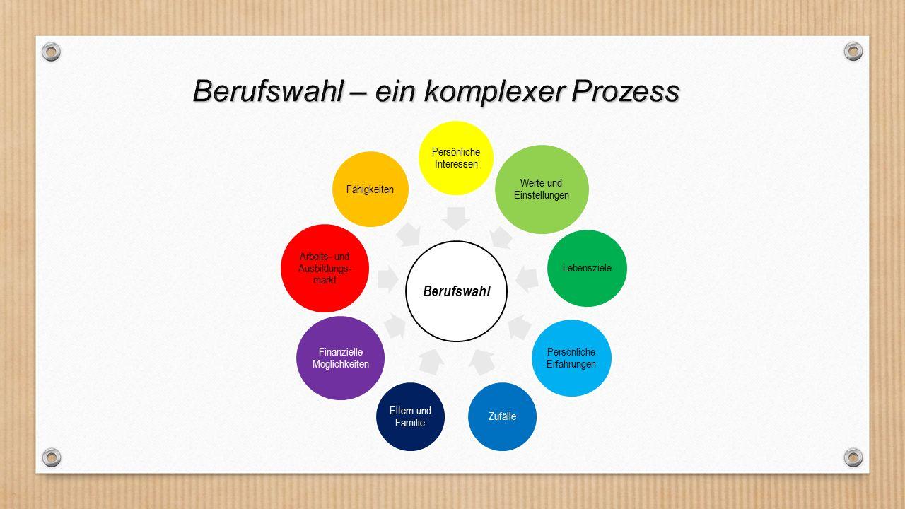 Girl´s Day 1.Informieren Über Berufe Eigene Person Ausbildungsmarkt Aber wie.