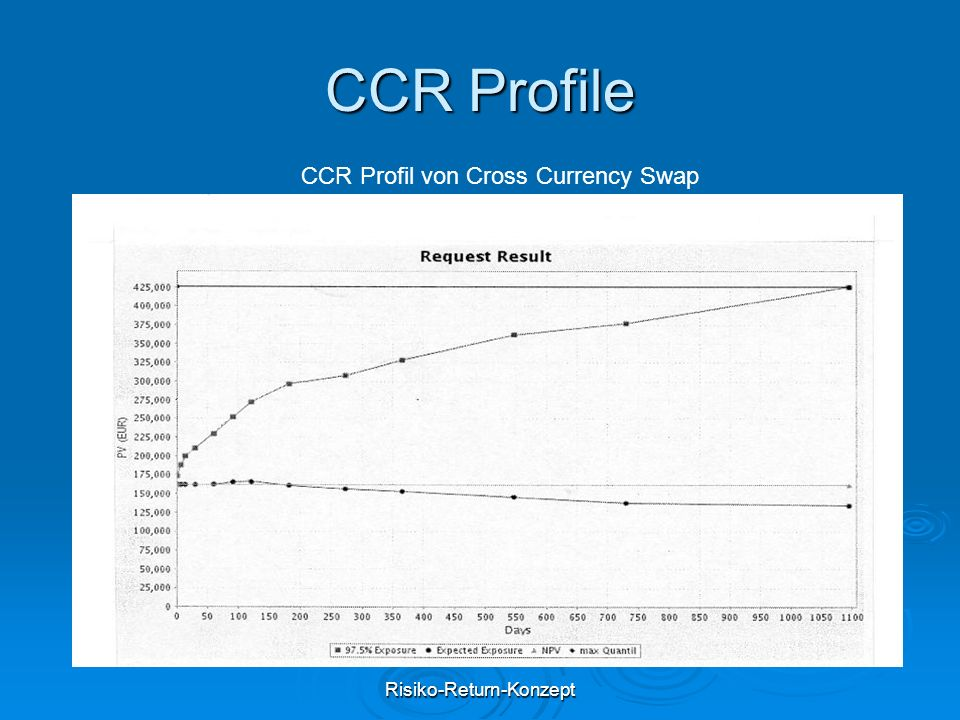 Risiko-Return-Konzept CCR Profile CCR Profil von Cross Currency Swap