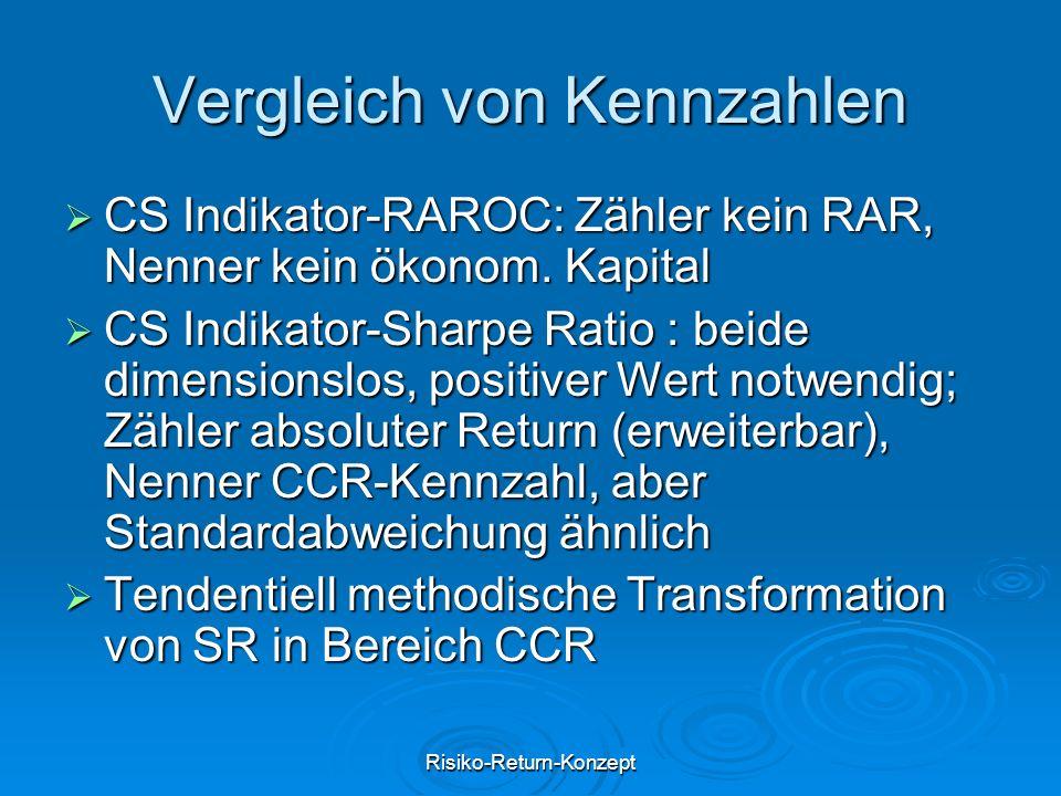 Risiko-Return-Konzept Vergleich von Kennzahlen  CS Indikator-RAROC: Zähler kein RAR, Nenner kein ökonom. Kapital  CS Indikator-Sharpe Ratio : beide