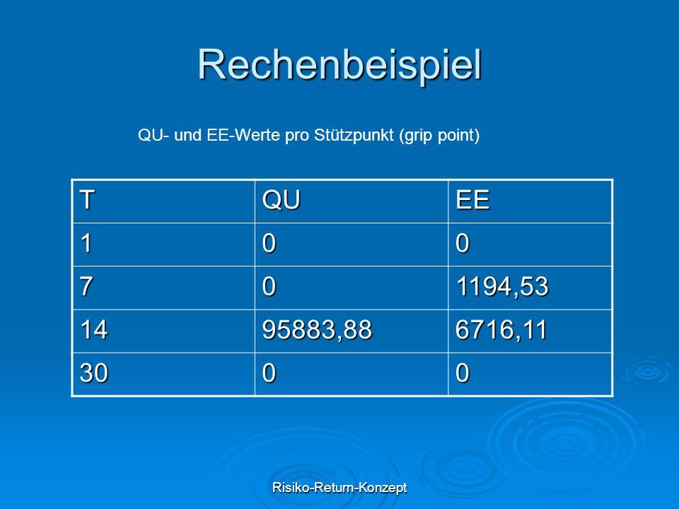 Risiko-Return-Konzept Rechenbeispiel TQUEE 100 701194,53 1495883,886716,11 3000 QU- und EE-Werte pro Stützpunkt (grip point)