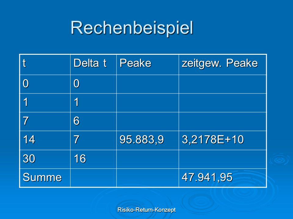 Risiko-Return-Konzept Rechenbeispiel t Delta t Peake zeitgew. Peake 00 11 76 14795.883,93,2178E+10 3016 Summe47.941,95