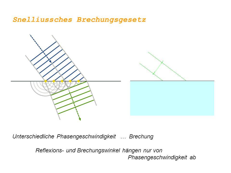 Unterschiedliche Phasengeschwindigkeit … Brechung Reflexions- und Brechungswinkel hängen nur von Phasengeschwindigkeit ab Snelliussches Brechungsgeset