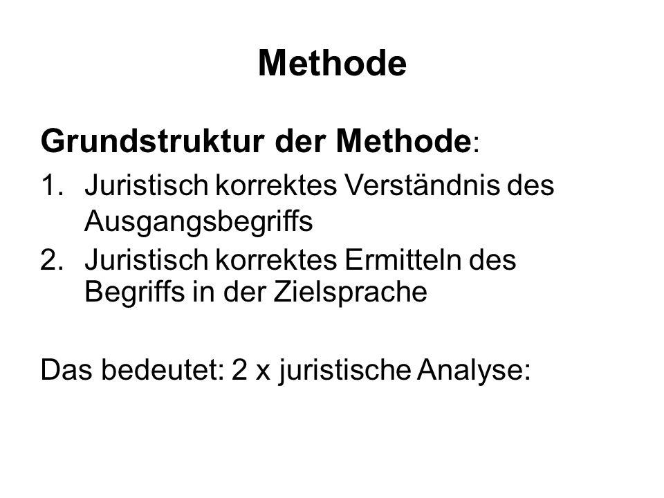 Methode Grundstruktur der Methode : 1.Juristisch korrektes Verständnis des Ausgangsbegriffs 2.Juristisch korrektes Ermitteln des Begriffs in der Zielsprache Das bedeutet: 2 x juristische Analyse: