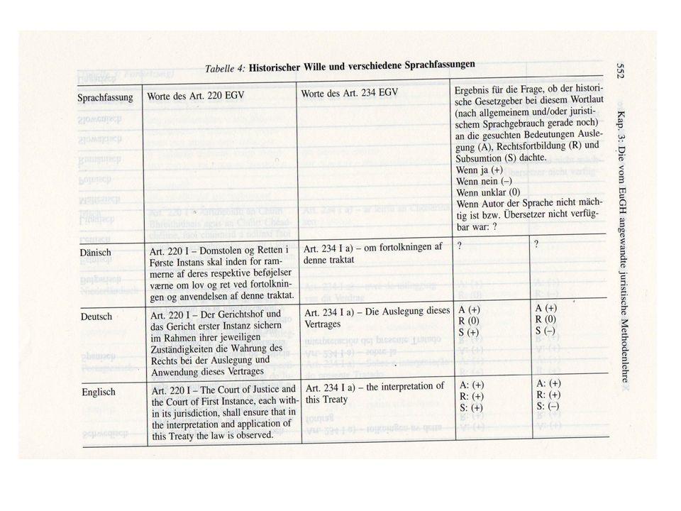 Methode Übersetzungen in Wörterbüchern Beispiel 1: розпорядження, ухвала Beispiel 2: постанова, адміністративне розпорядження, припис, положення, наказ © Dr.