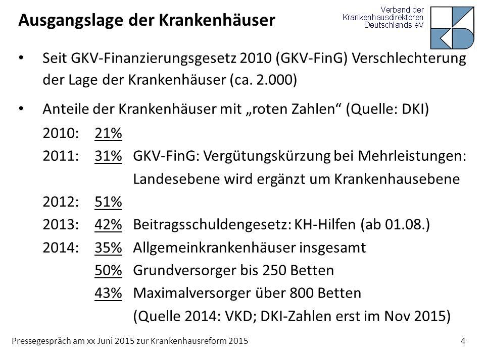 Pressegespräch am xx Juni 2015 zur Krankenhausreform 2015 4 Ausgangslage der Krankenhäuser Seit GKV-Finanzierungsgesetz 2010 (GKV-FinG) Verschlechteru