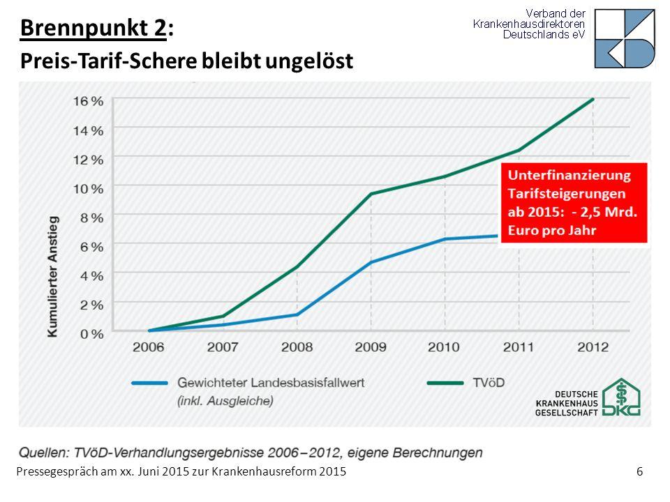 Pressegespräch am xx. Juni 2015 zur Krankenhausreform 2015 6 Brennpunkt 2: Preis-Tarif-Schere bleibt ungelöst