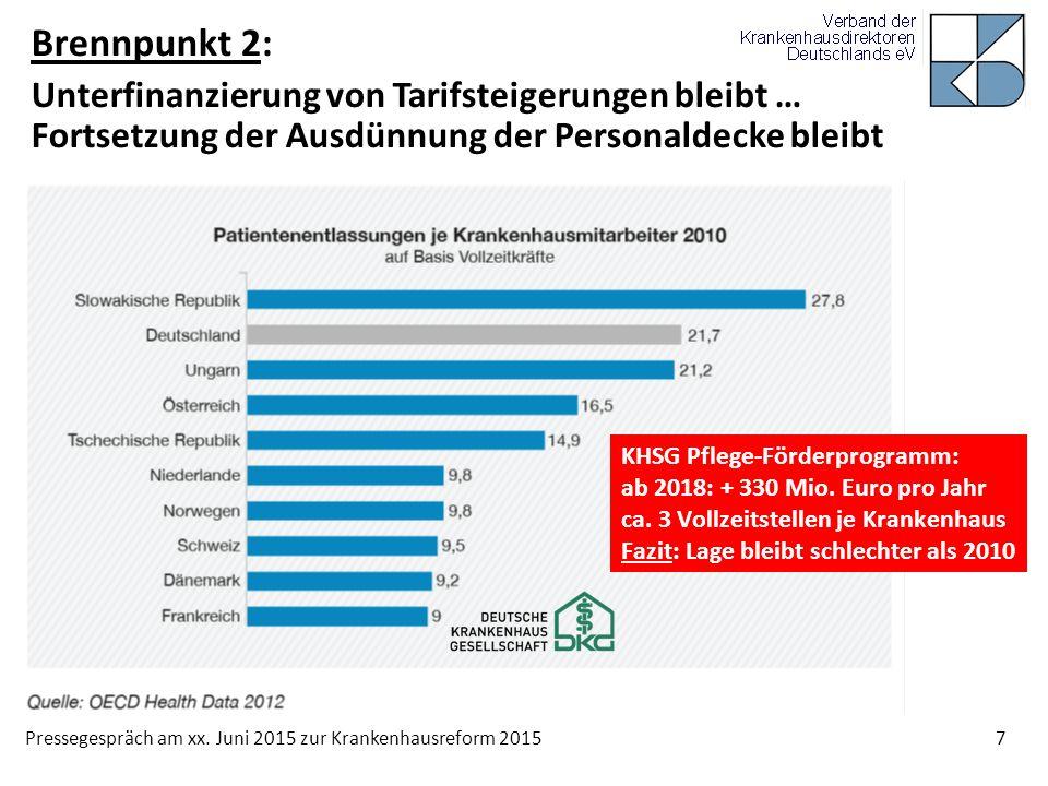 Pressegespräch am xx. Juni 2015 zur Krankenhausreform 2015 7 Brennpunkt 2: Unterfinanzierung von Tarifsteigerungen bleibt … Fortsetzung der Ausdünnung