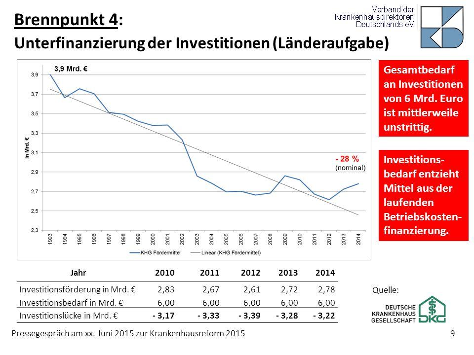 Pressegespräch am xx. Juni 2015 zur Krankenhausreform 2015 9 Brennpunkt 4: Unterfinanzierung der Investitionen (Länderaufgabe) Quelle: Jahr20102011201