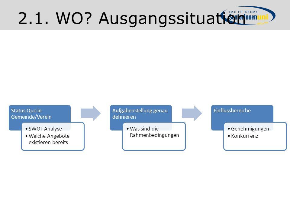 2.1. WO? Ausgangssituation Status Quo in Gemeinde/Verein SWOT Analyse Welche Angebote existieren bereits Aufgabenstellung genau definieren Was sind di