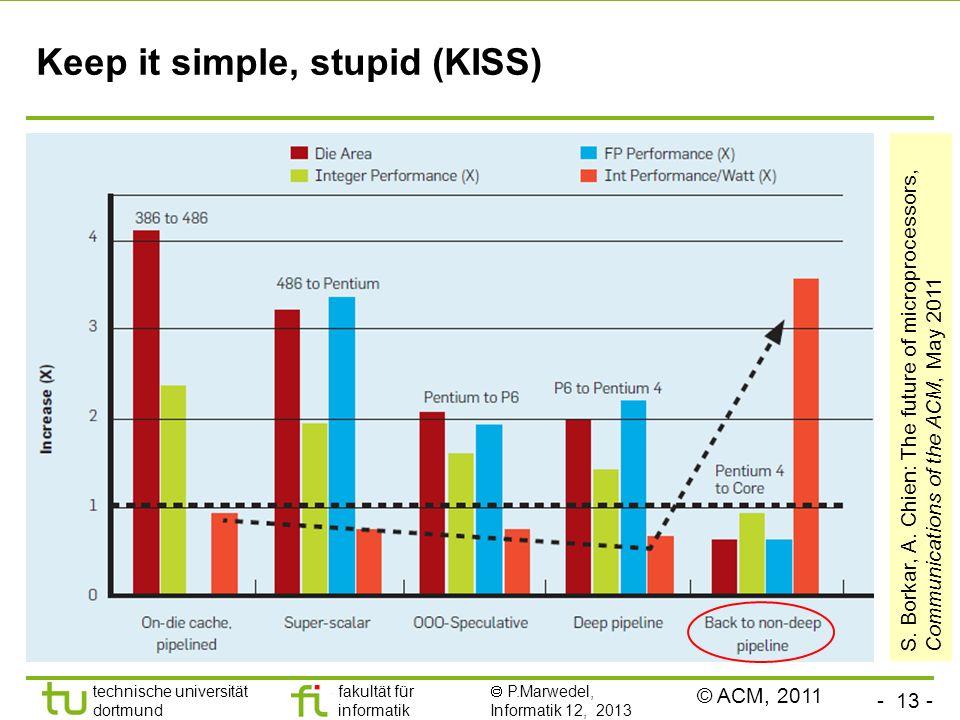 - 13 - technische universität dortmund fakultät für informatik  P.Marwedel, Informatik 12, 2013 TU Dortmund Keep it simple, stupid (KISS) S. Borkar,