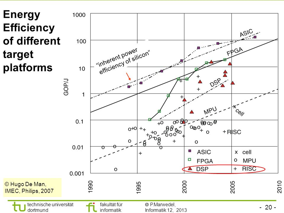 - 20 - technische universität dortmund fakultät für informatik  P.Marwedel, Informatik 12, 2013 TU Dortmund Energy Efficiency of different target pla