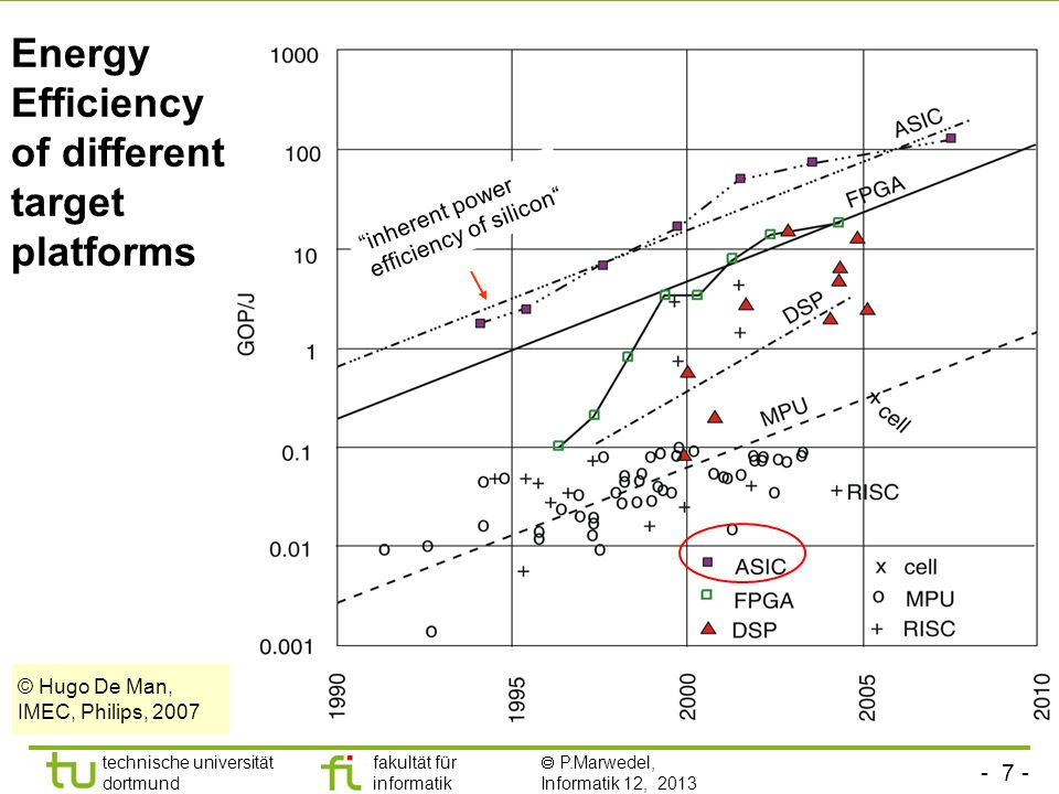 - 7 - technische universität dortmund fakultät für informatik  P.Marwedel, Informatik 12, 2013 TU Dortmund Energy Efficiency of different target plat