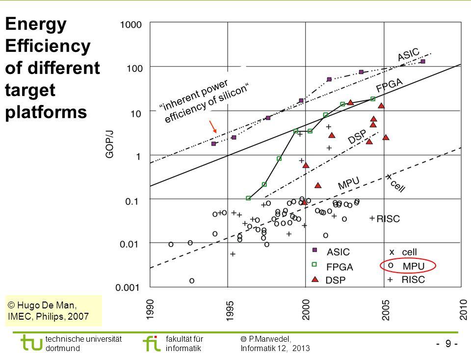 - 10 - technische universität dortmund fakultät für informatik  P.Marwedel, Informatik 12, 2013 TU Dortmund Prescott: 90 W/cm², 90 nm [c't 4/2004] Nuclear reactor PCs: Problem: Power density increasing © Intel M.