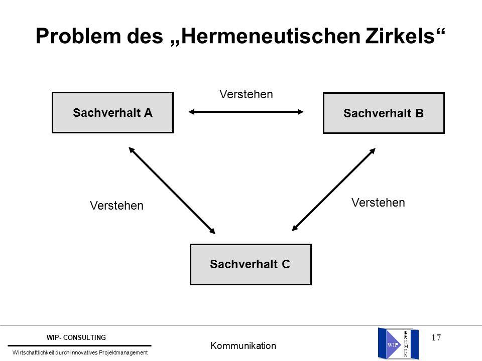 """17 Problem des """"Hermeneutischen Zirkels Sachverhalt A Sachverhalt C Sachverhalt B Verstehen Kommunikation WIP- CONSULTING Wirtschaftlichkeit durch innovatives Projektmanagement"""