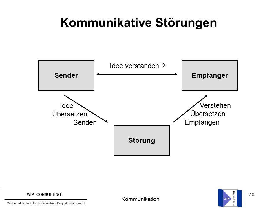 20 Sender Störung Empfänger Idee Übersetzen Senden Verstehen Übersetzen Empfangen Idee verstanden .