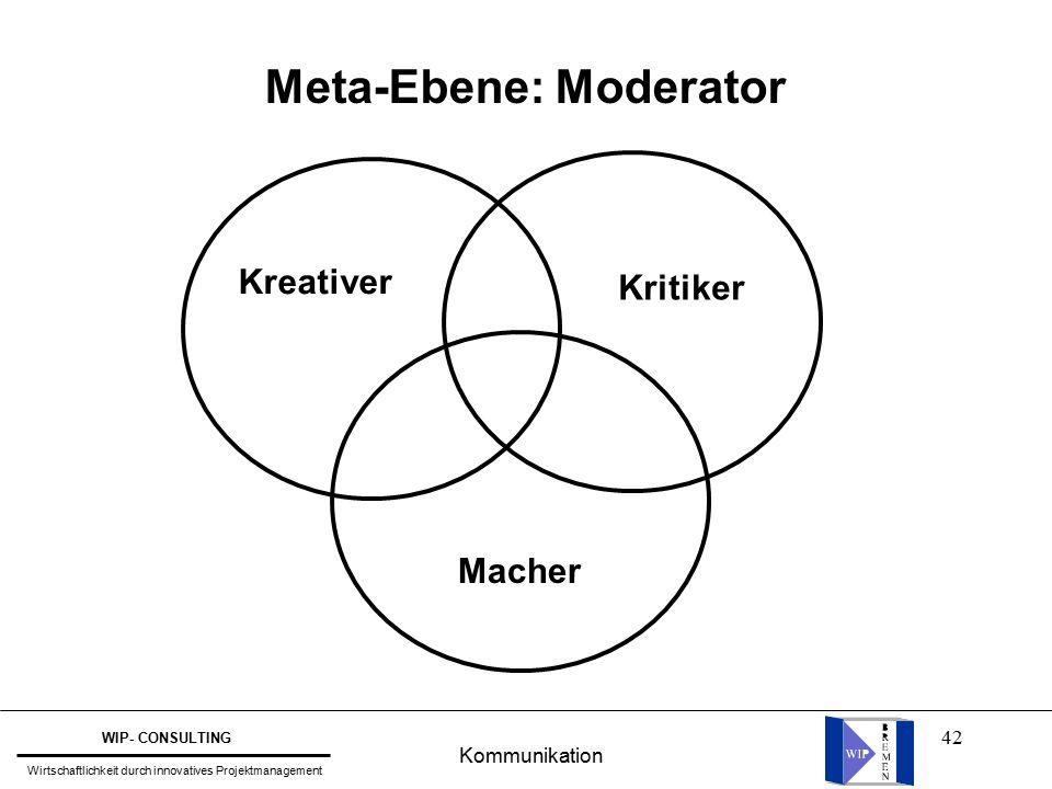 42 Meta-Ebene: Moderator Kreativer Kritiker Macher Kommunikation WIP- CONSULTING Wirtschaftlichkeit durch innovatives Projektmanagement