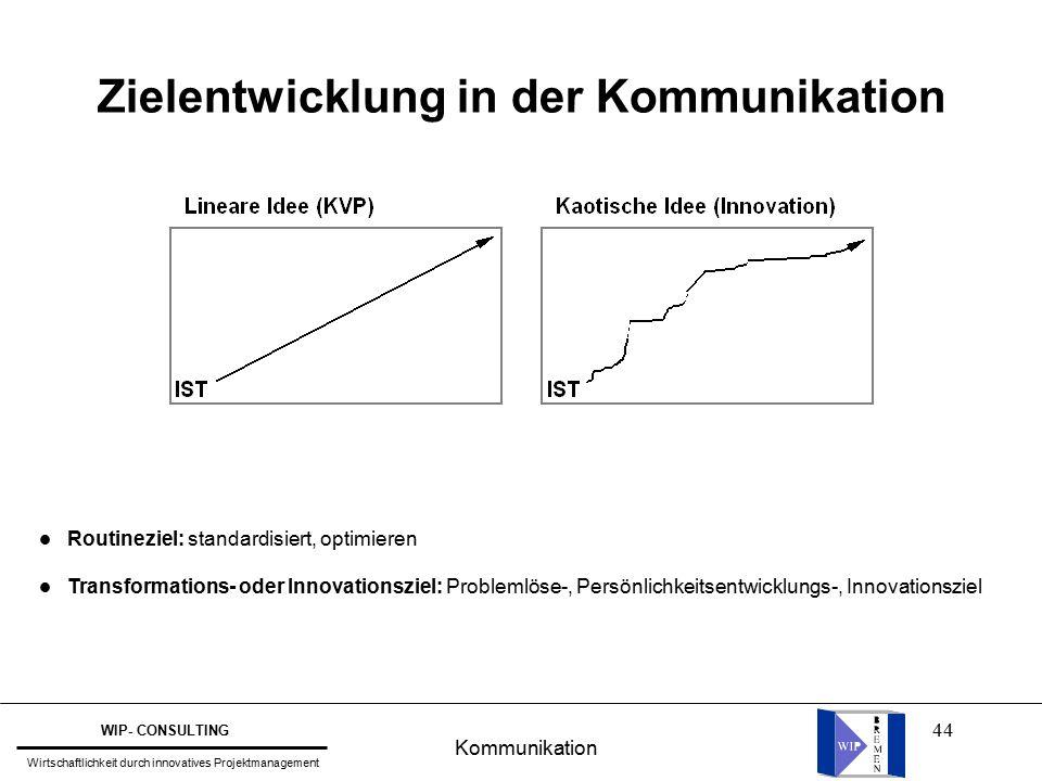 44 l Routineziel: standardisiert, optimieren l Transformations- oder Innovationsziel: Problemlöse-, Persönlichkeitsentwicklungs-, Innovationsziel Zielentwicklung in der Kommunikation Kommunikation WIP- CONSULTING Wirtschaftlichkeit durch innovatives Projektmanagement