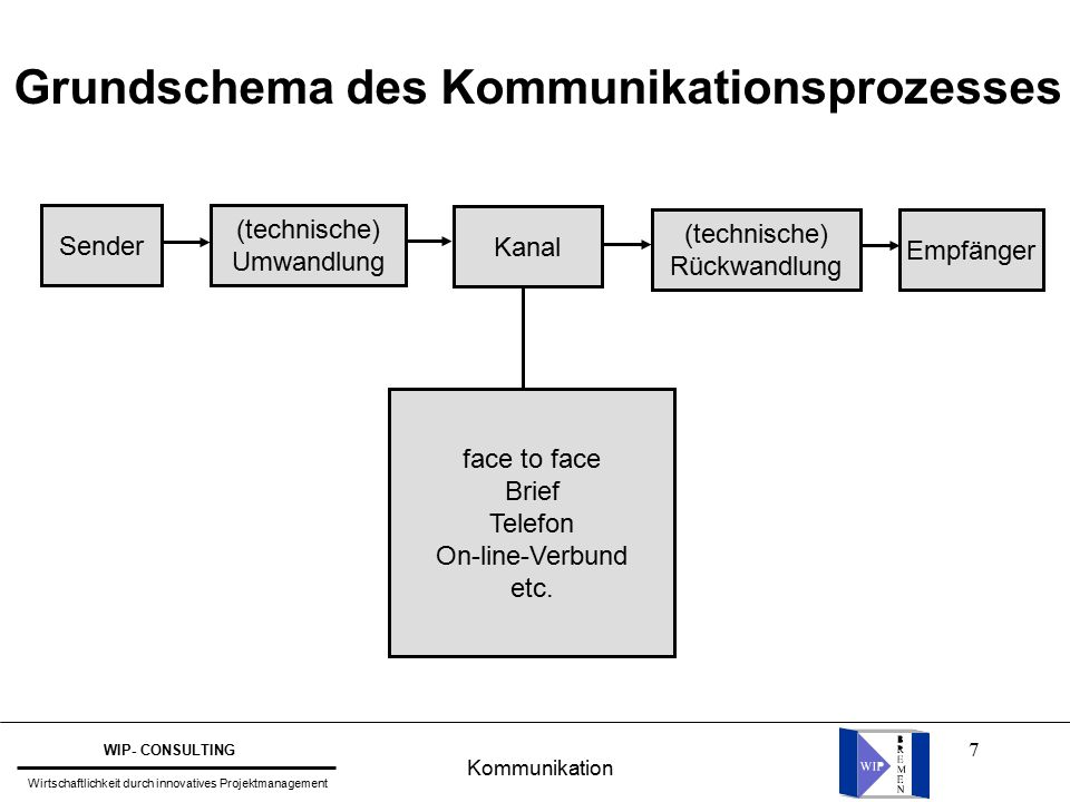 7 Grundschema des Kommunikationsprozesses face to face Brief Telefon On-line-Verbund etc. Kanal Sender (technische) Umwandlung Empfänger (technische)